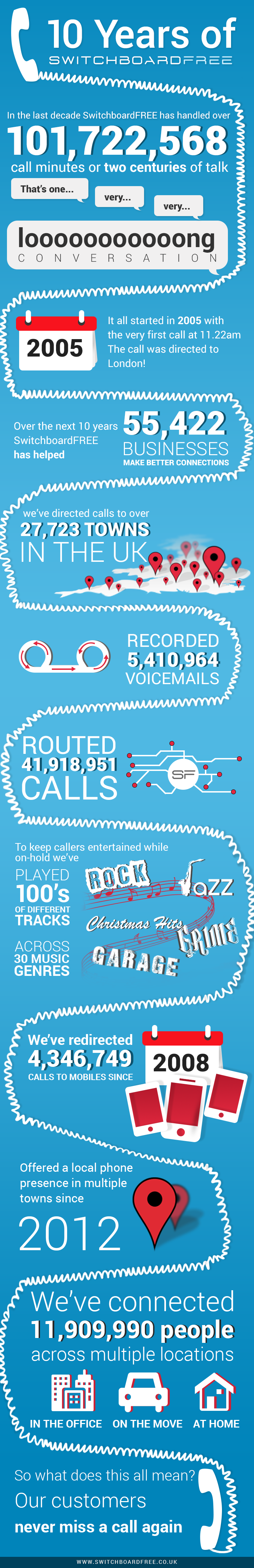 10 years of SwitchboardFREE infographic story